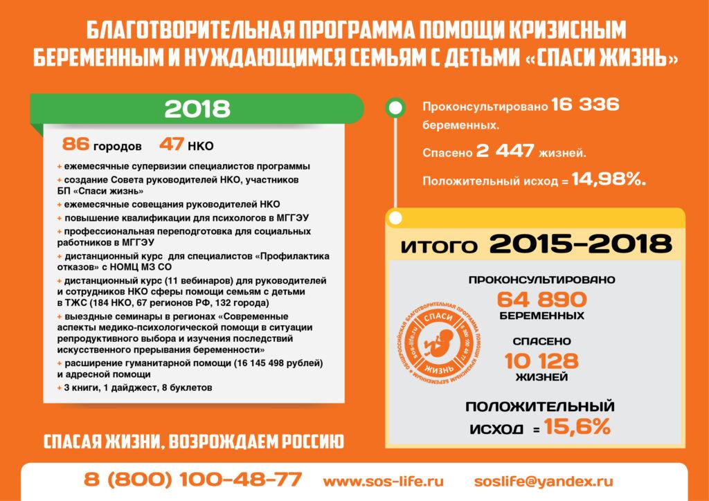 «Спаси жизнь» 2015-2018 гг: