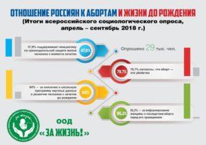 Почти половина россиян поддерживают законодательную защиту жизни до рождения и около 80% считают аборт убийством