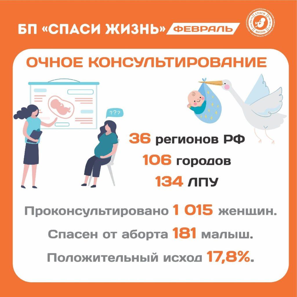 Итоги работы благотворительной программы «Спаси жизнь» за февраль 2021 года